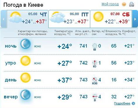 Погода красноярск на 3 дня подробно
